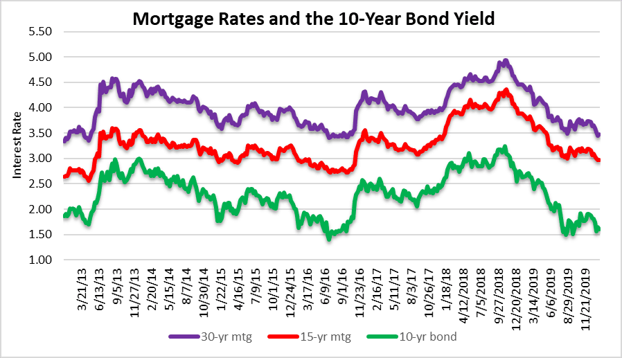 Mortgage rates and condo prices