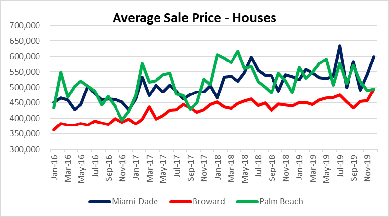Miami, Fort Lauderdale Palm Beach house prices