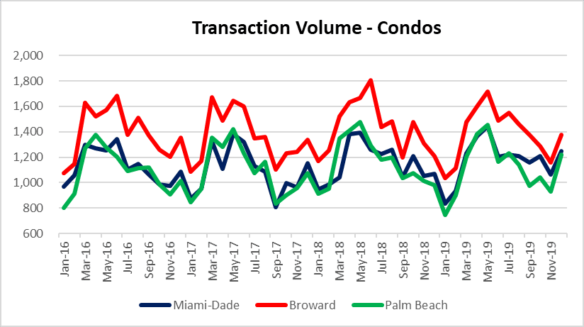 condo deals in Miami, Fort lauderdale and Palm Beach