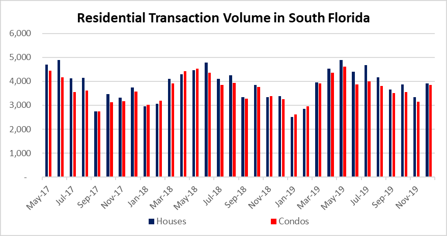 Deal volume in South Florida