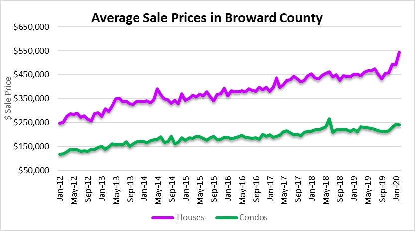 Keep calm as real estate prices climb