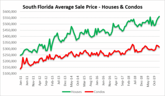 South Florida real estate prices