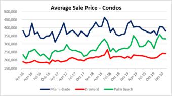 Three markets - condos in South Florida
