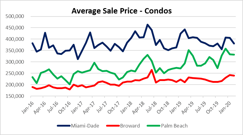 Three markets - condos in South Florida
