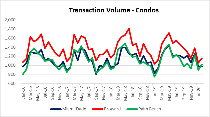 Three condo markets