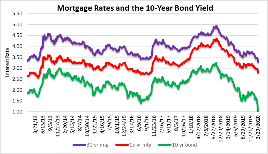 Mortgage rates tank!