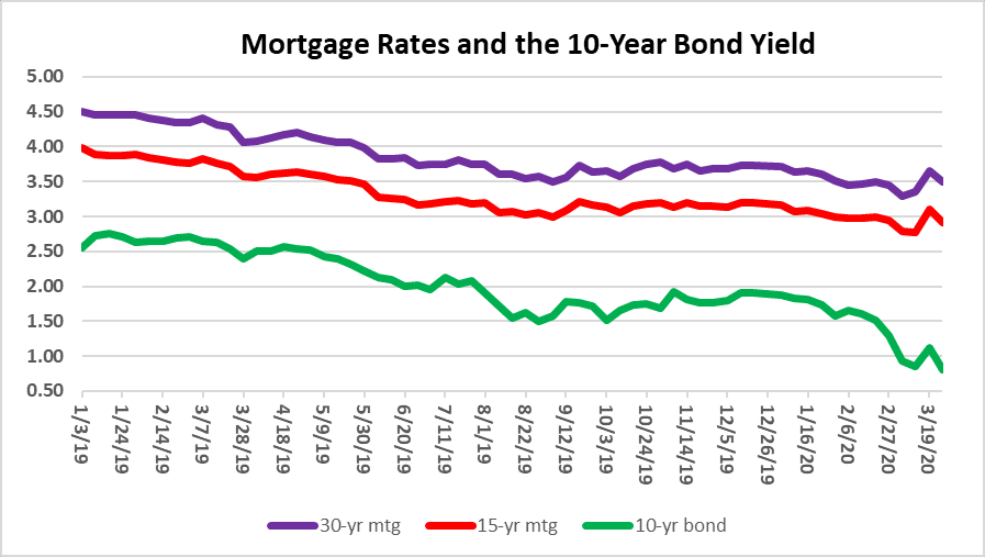 Mortgage rates and South Florida housing market