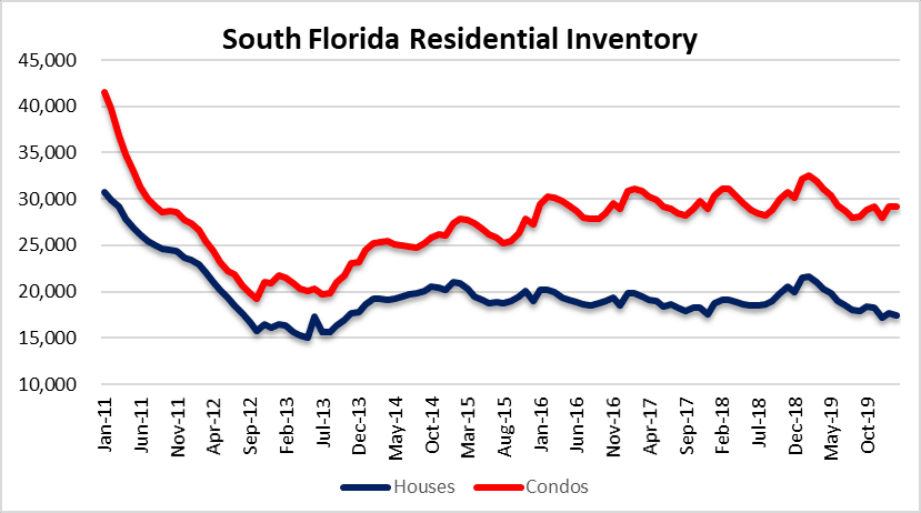 Get a good look at Residential inventory