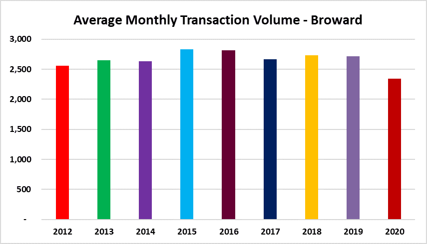 Monthly real estate transaction volume