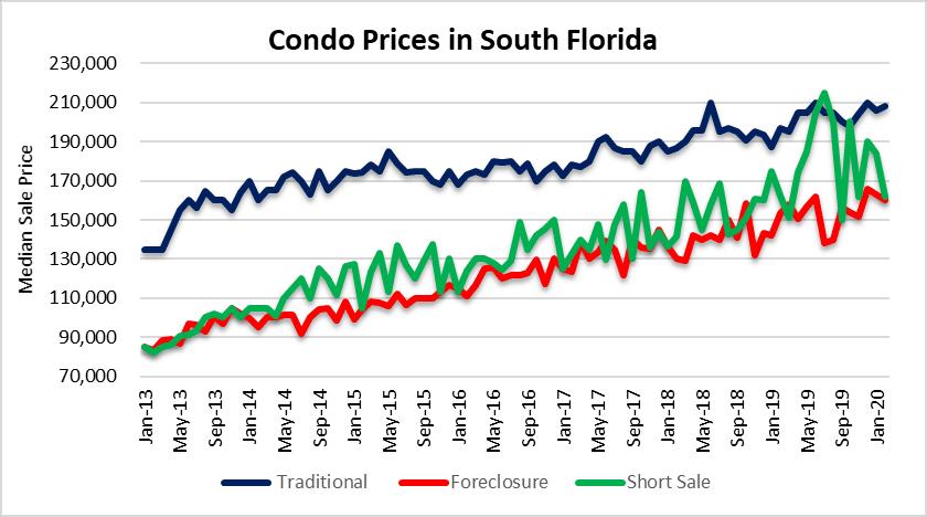 Condo prices - follow you down