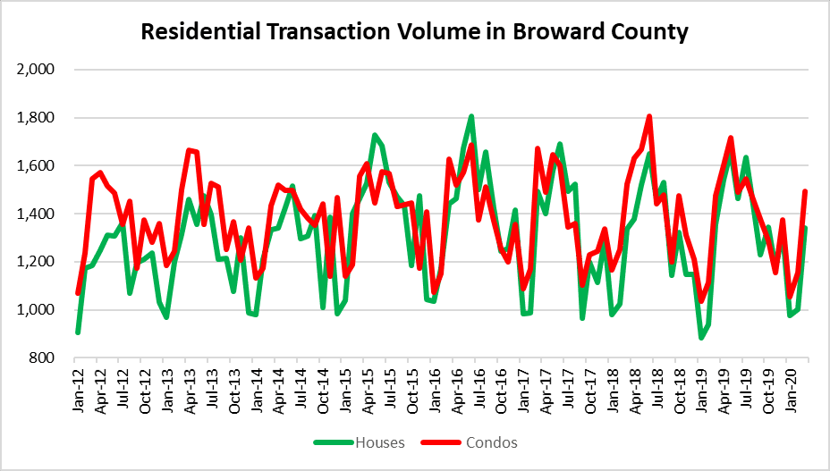 condo and house sales