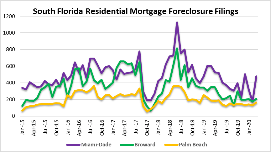 Foreclosures in Miami, Fort lauderdale Palm Beach real estate