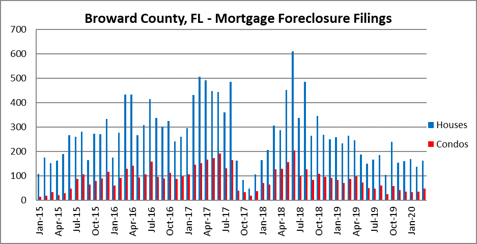 Loan defaults in Fort Lauderdale