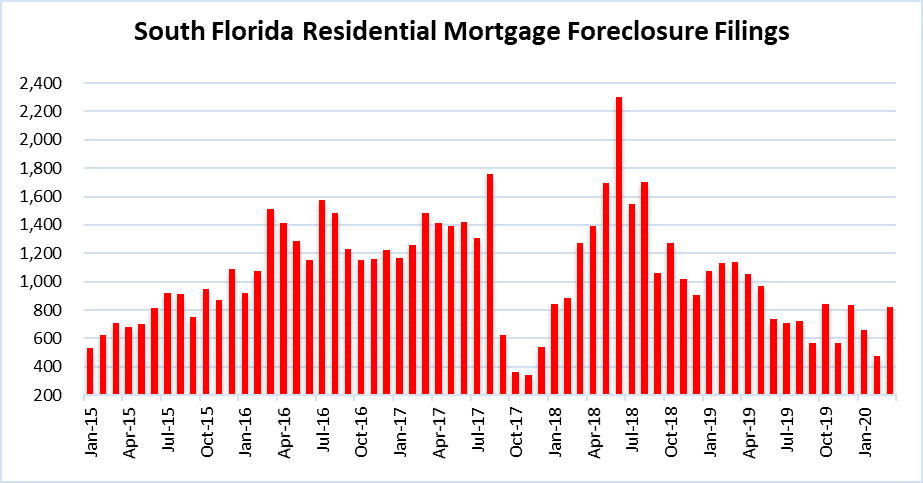 South Florida mortgage foreclosure filings