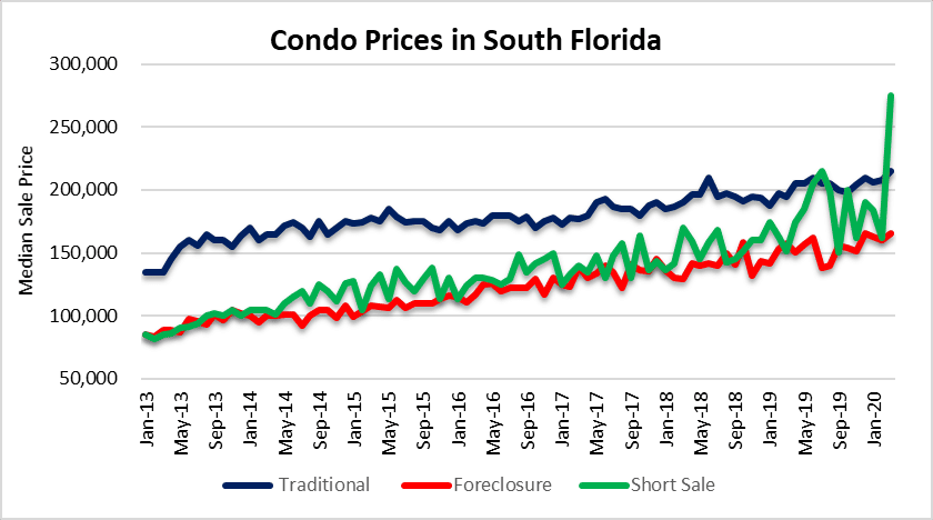 Condo prices by deal type