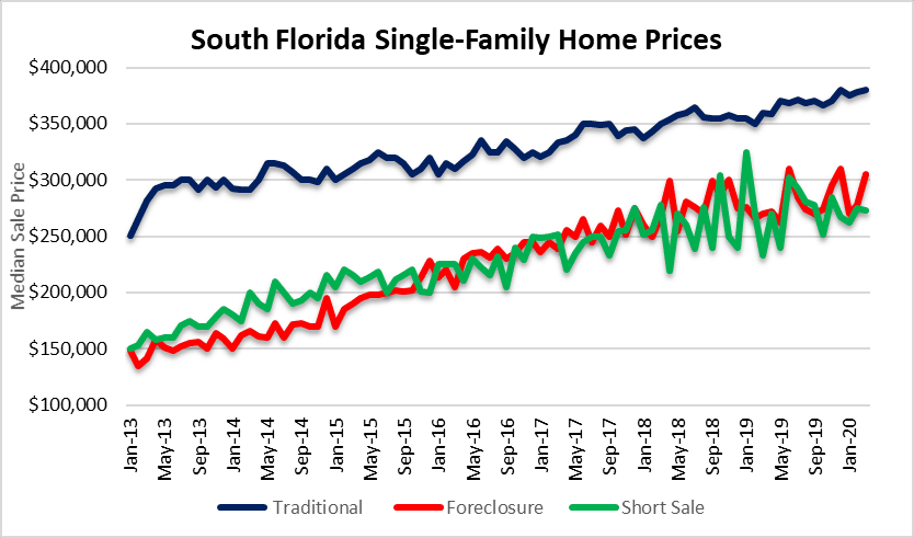 Median home prices in South Florida