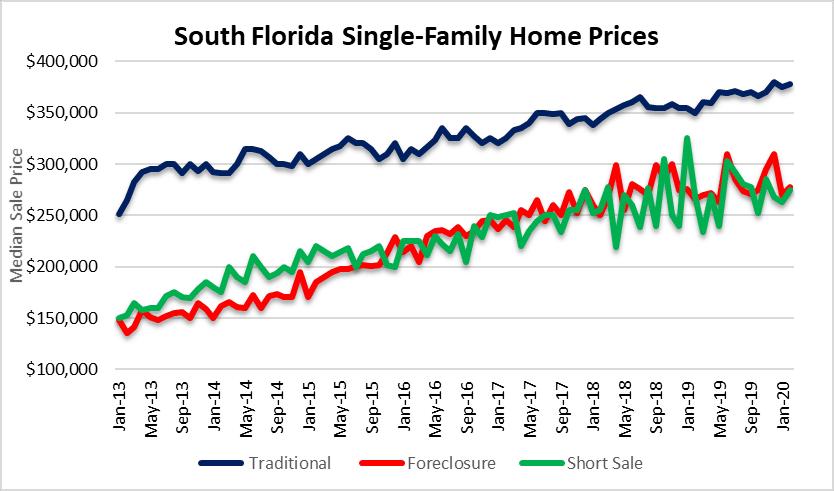 Housing prices - follow you down