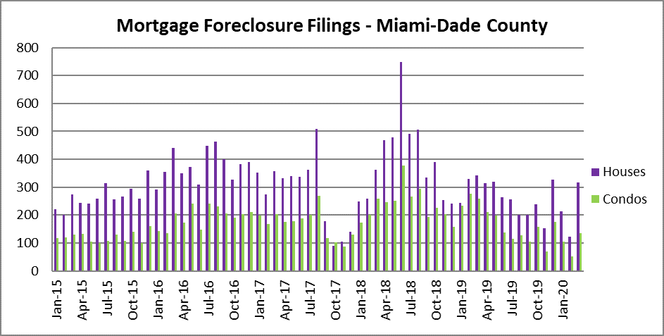 Mortgage loan defaults in Miami
