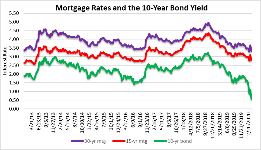 Mortgage rates and hindsight