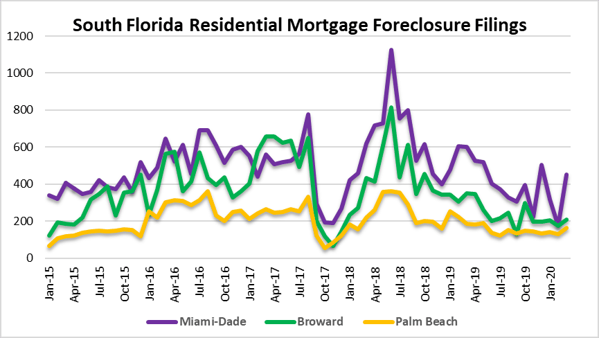 Foreclosures and loan defaults in Florida