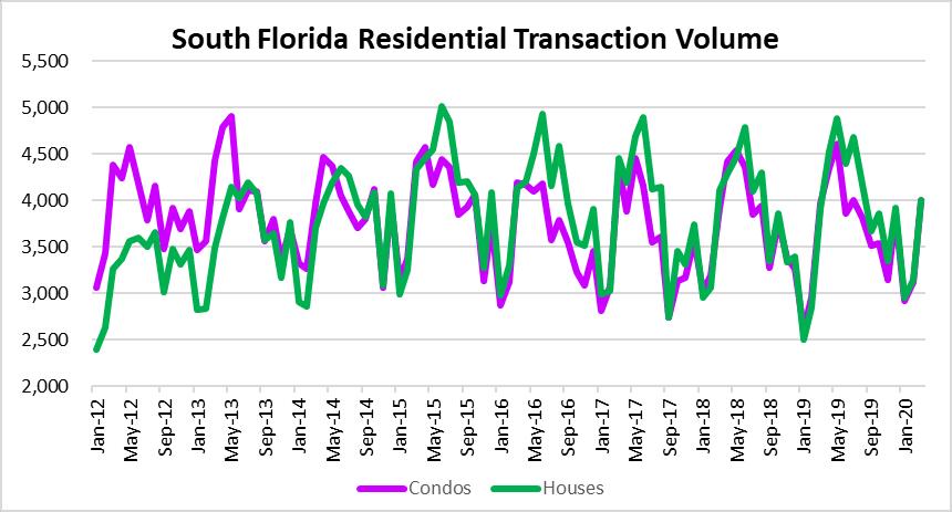 South Florida real estate transaction losings