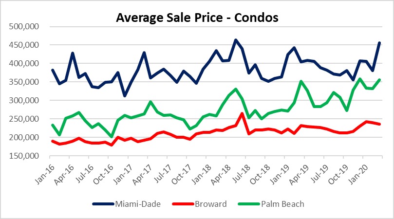 Condo prices in South Florida