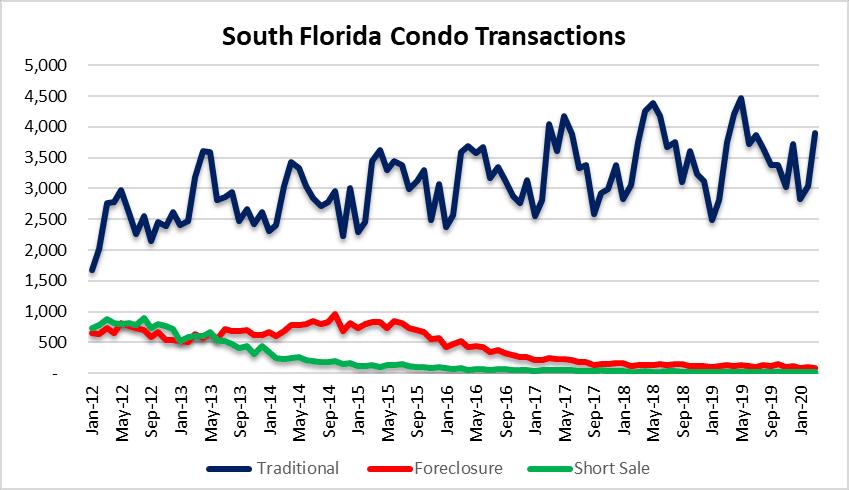 Condo sales in South Florida
