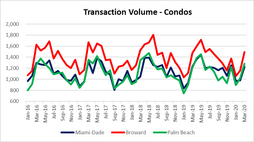 condo sales in South Florida