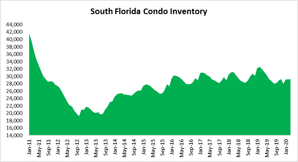 Condos for sale in Miami, Fort lauderdale and palm beach