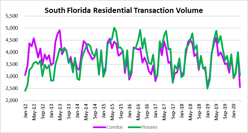 Condo sales and house sales in South Florida