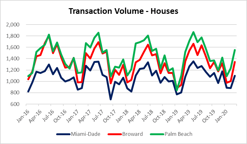 Real estate deal volume in South Florida