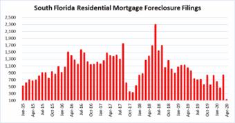 South Florida foreclosures