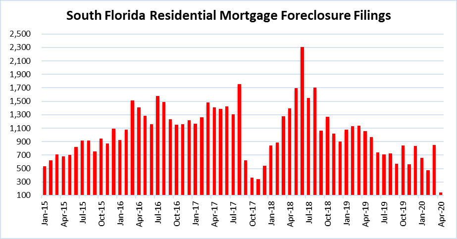 South Florida foreclosures