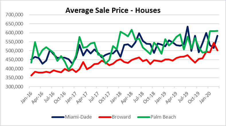 House prices in South Florida