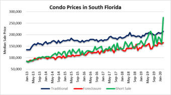 Condo sale prices in South Florida