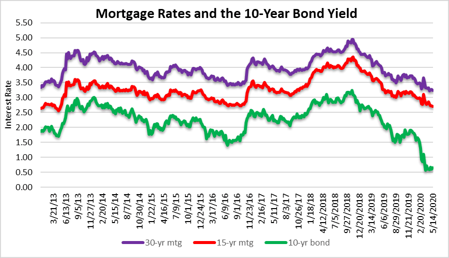 First look at mortgage rates
