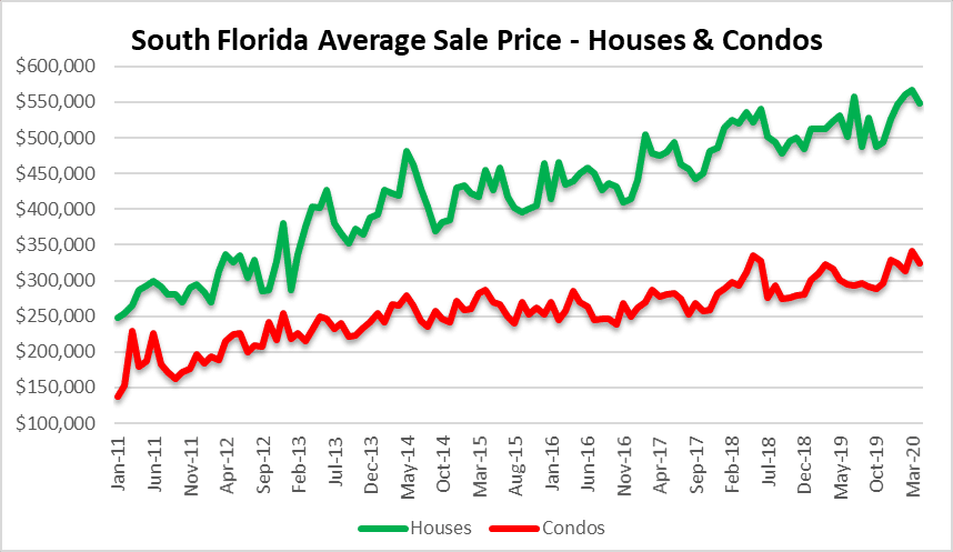 Sale prices in South Florida