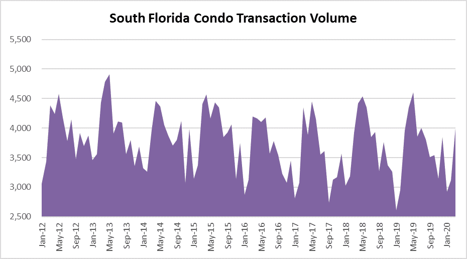 Condo showings and closings