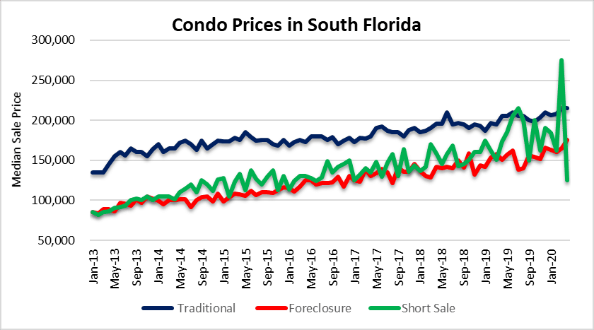 keep on condo prices Miami Fort Lauderdale Palm Beach