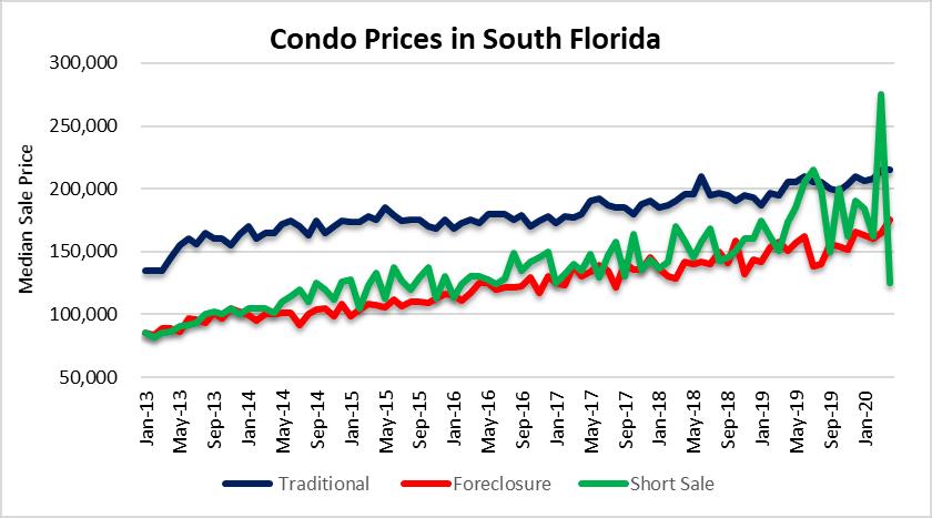 keep on condo prices