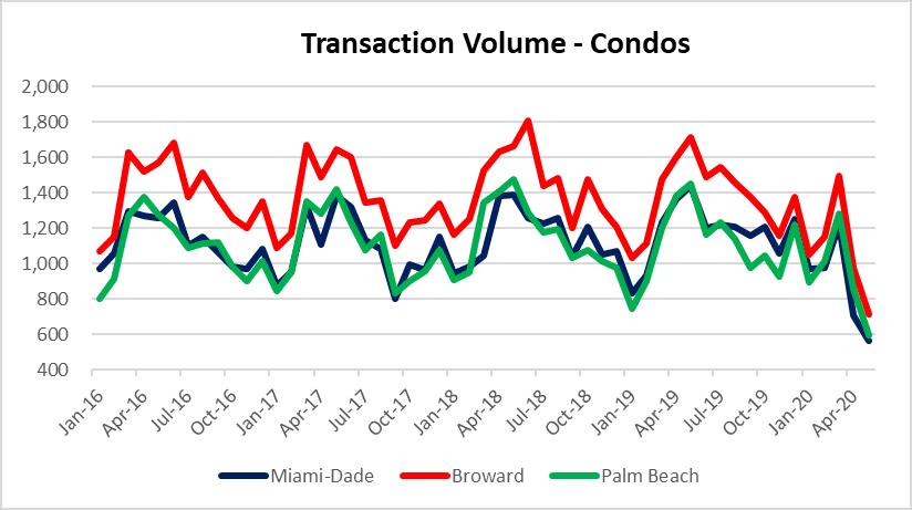 South Florida condo properties sold