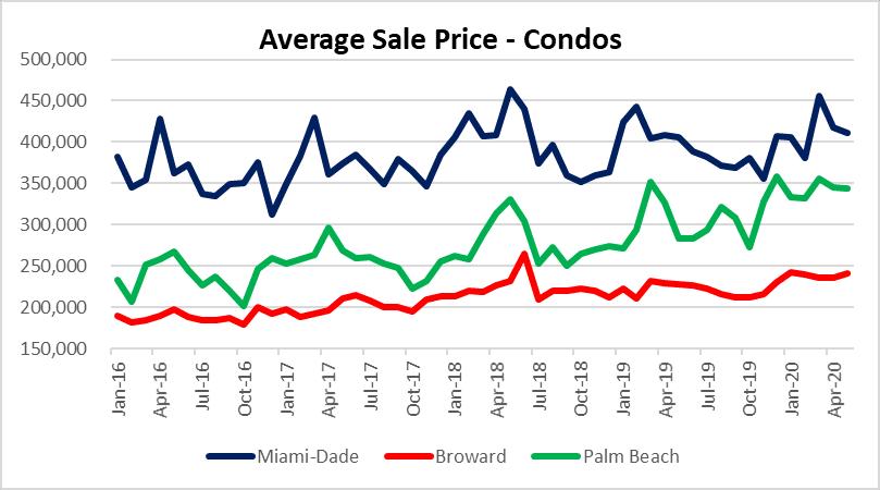 Palm beach condo prices were flat