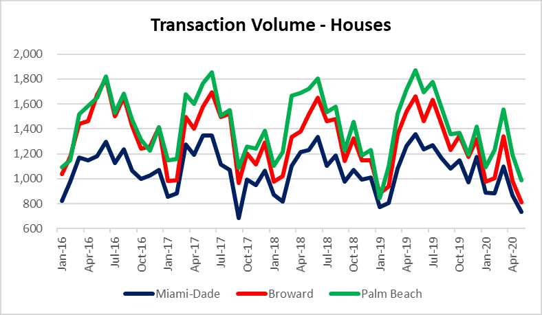 Transacction volume in South Florida real estate