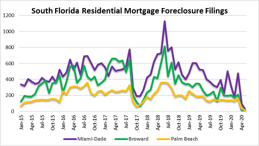 Not keepin' on foreclosure activity in South Florida