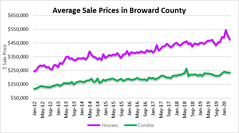 Fort Lauderdale real estate prices