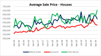 Palm Beach house prices lead the way