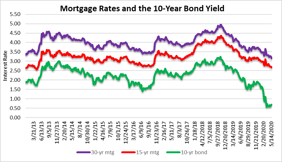 Mortgage rates moving right along