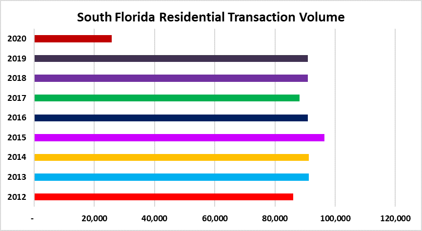 Annual real estate deal volume