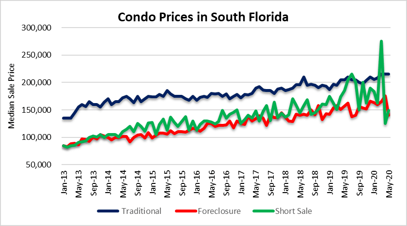Condo prices in Miami, Fort Lauderdale & Palm Beach Florida