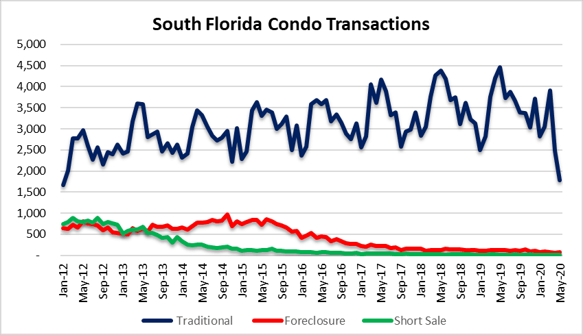Condo deals in Miami